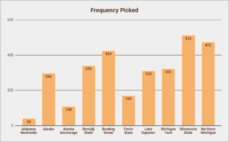 Frequency Picked