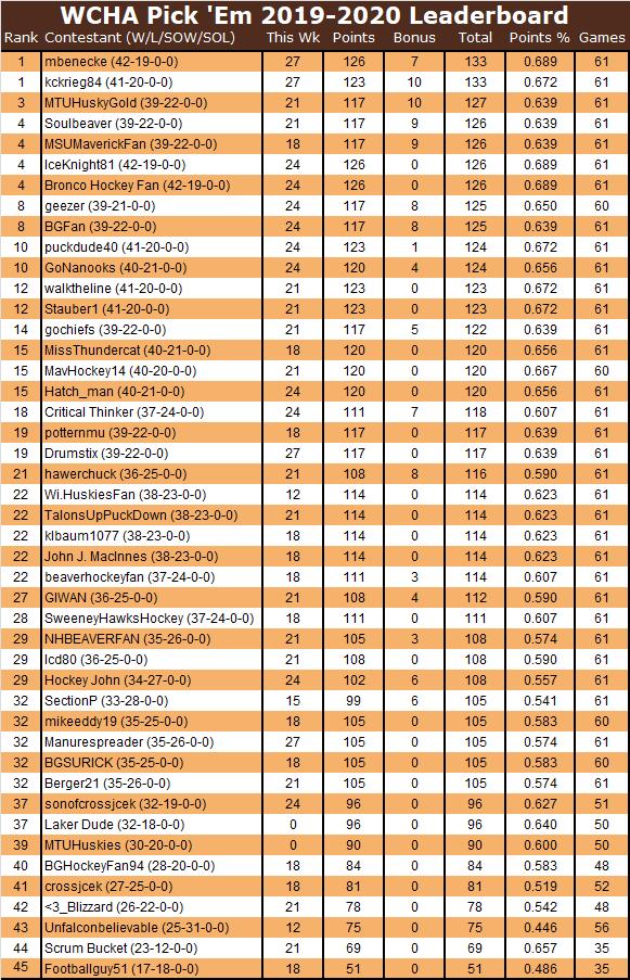 WCHA Pick Em Standings